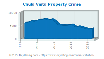 Chula Vista Property Crime