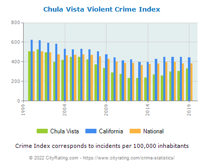 Chula Vista Violent Crime vs. State and National Per Capita