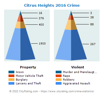 Citrus Heights Crime 2016