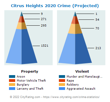 Citrus Heights Crime 2020