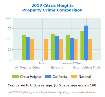 Citrus Heights Property Crime vs. State and National Comparison