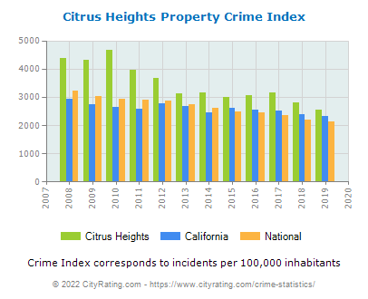 Citrus Heights Property Crime vs. State and National Per Capita