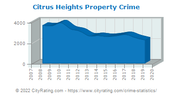 Citrus Heights Property Crime