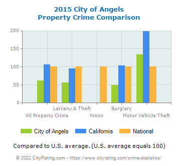 City of Angels Property Crime vs. State and National Comparison