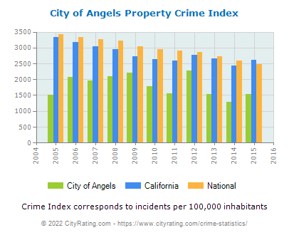 City of Angels Property Crime vs. State and National Per Capita