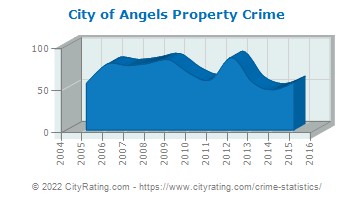 City of Angels Property Crime