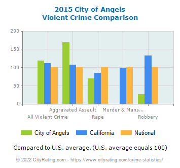 City of Angels Violent Crime vs. State and National Comparison