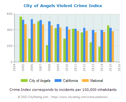 City of Angels Violent Crime vs. State and National Per Capita