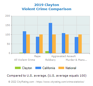 Clayton Violent Crime vs. State and National Comparison
