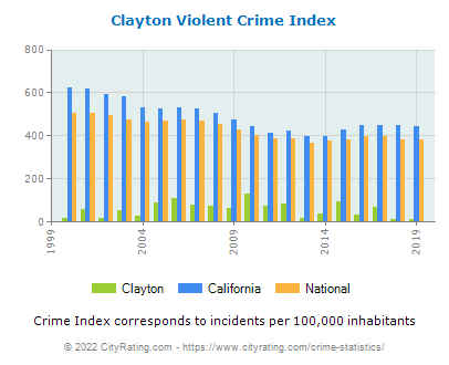 Clayton Violent Crime vs. State and National Per Capita