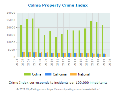 Colma Property Crime vs. State and National Per Capita