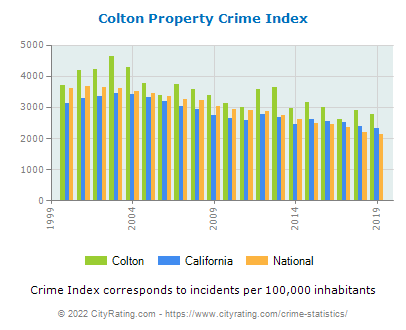 Colton Property Crime vs. State and National Per Capita