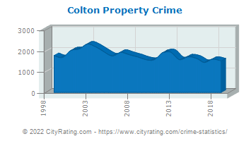 Colton Property Crime