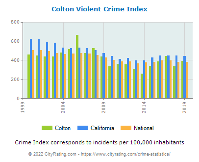 Colton Violent Crime vs. State and National Per Capita