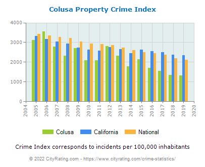 Colusa Property Crime vs. State and National Per Capita