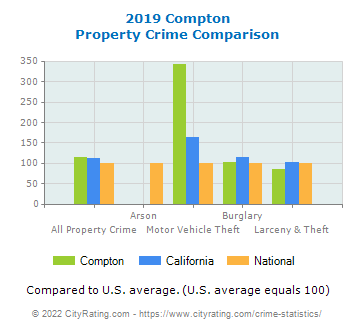 Compton Property Crime vs. State and National Comparison