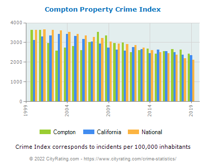 Compton Property Crime vs. State and National Per Capita