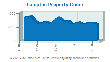 Compton Property Crime