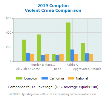 Compton Violent Crime vs. State and National Comparison