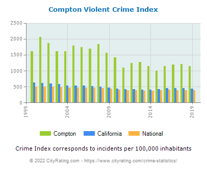 Compton Violent Crime vs. State and National Per Capita