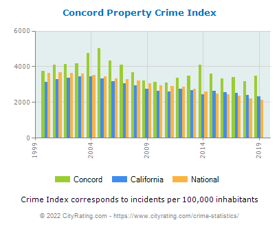 Concord Property Crime vs. State and National Per Capita