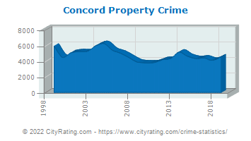 Concord Property Crime