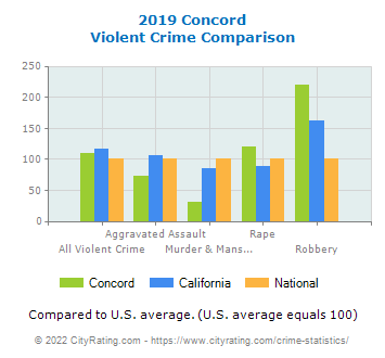 Concord Violent Crime vs. State and National Comparison