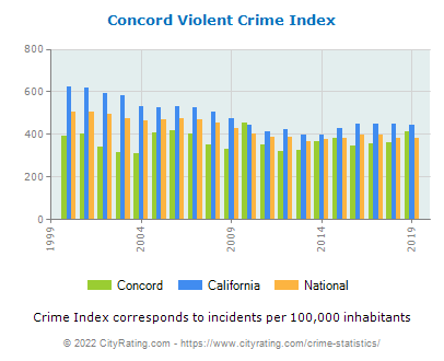 Concord Violent Crime vs. State and National Per Capita
