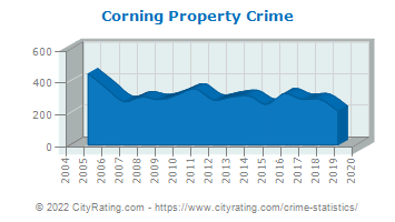 Corning Property Crime
