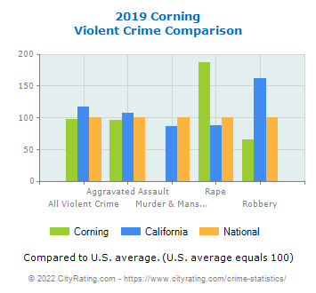 Corning Violent Crime vs. State and National Comparison