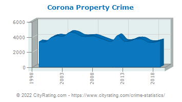 Corona Property Crime