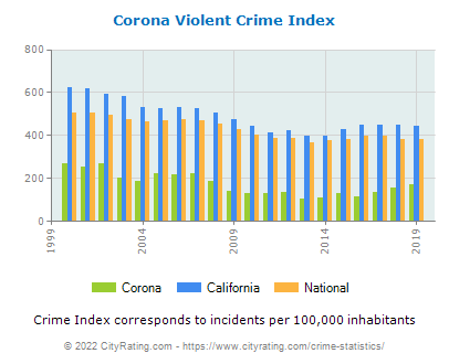 Corona Violent Crime vs. State and National Per Capita