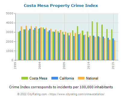 Costa Mesa Property Crime vs. State and National Per Capita