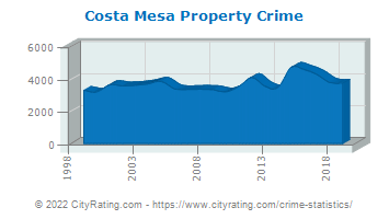 Costa Mesa Property Crime