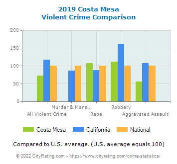 Costa Mesa Violent Crime vs. State and National Comparison