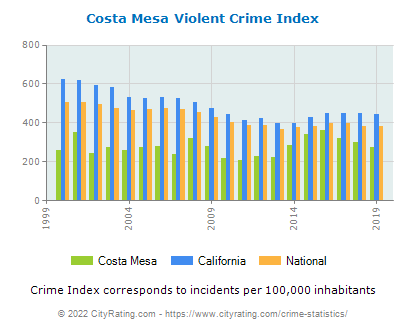 Costa Mesa Violent Crime vs. State and National Per Capita
