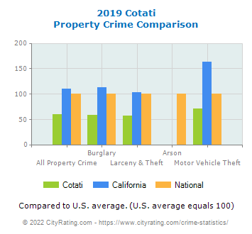 Cotati Property Crime vs. State and National Comparison