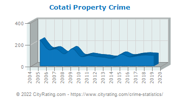Cotati Property Crime