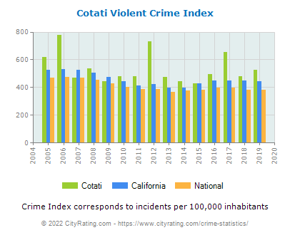 Cotati Violent Crime vs. State and National Per Capita