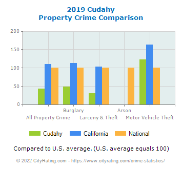 Cudahy Property Crime vs. State and National Comparison