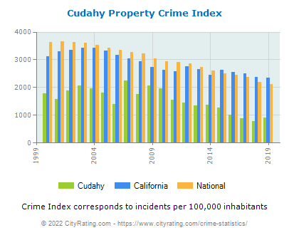 Cudahy Property Crime vs. State and National Per Capita