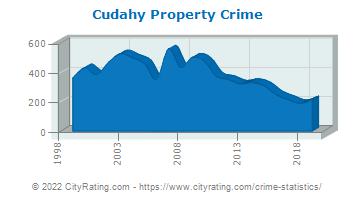 Cudahy Property Crime