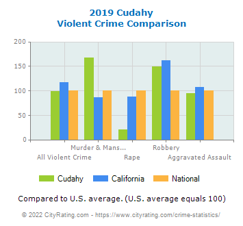 Cudahy Violent Crime vs. State and National Comparison
