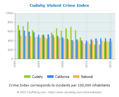 Cudahy Violent Crime vs. State and National Per Capita