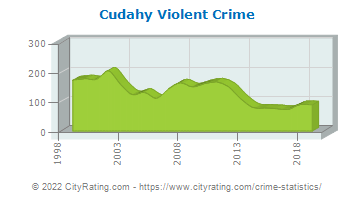 Cudahy Violent Crime