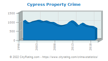 Cypress Property Crime