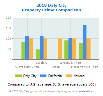 Daly City Property Crime vs. State and National Comparison
