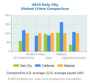 Daly City Violent Crime vs. State and National Comparison