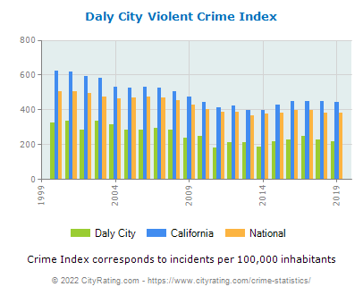 Daly City Violent Crime vs. State and National Per Capita