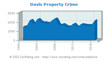 Davis Property Crime